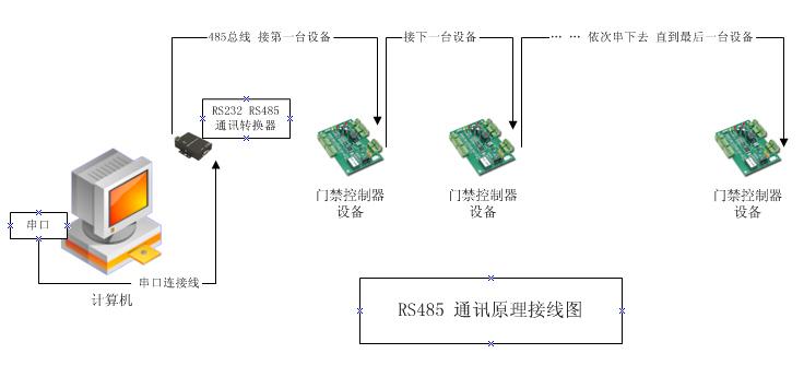 rs485通讯原理?rs422 是什么?