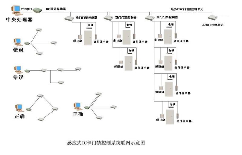 自动门禁系统的原理_小区大门自动门禁系统